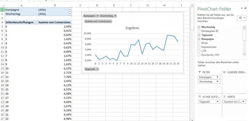 Adwords Stunden auswertung pivot tabelle