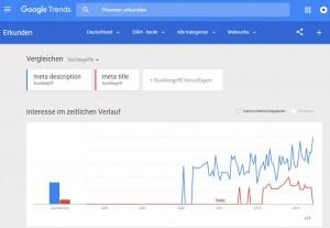 Google Trends Keyword vergleich