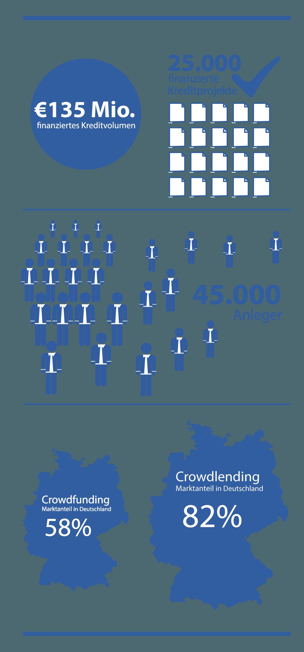 auxmoney marktführer crowdfunding
